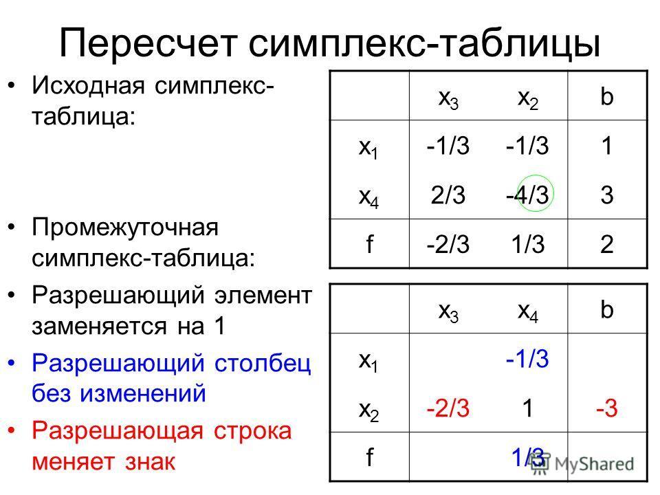 Пересчет симплекс-таблицы Исходная симплекс- таблица: Промежуточная симплекс-таблица: Разрешающий элемент заменяется на 1 Разрешающий столбец без изменений Разрешающая строка меняет знак x3x3 x4x4 b x1x1 -1/3 x2x2 -2/31-3 f1/3 x3x3 x2x2 b x1x1 -1/3 1
