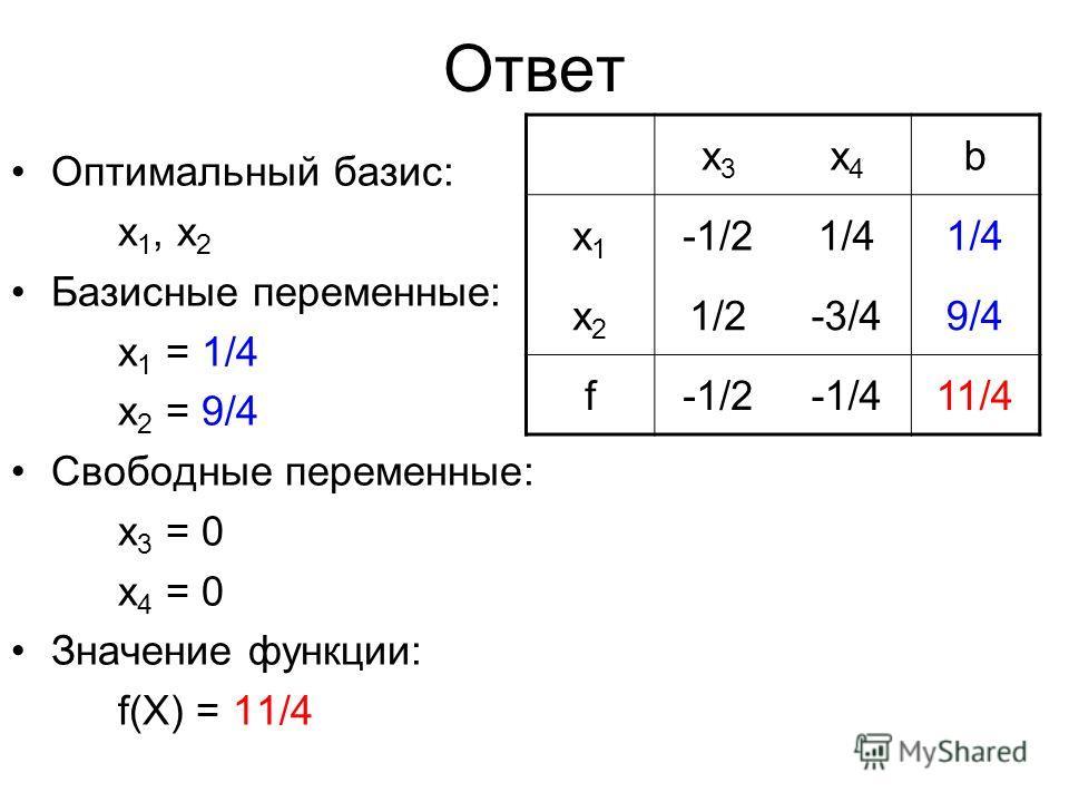 Ответ Оптимальный базис: x 1, x 2 Базисные переменные: x 1 = 1/4 x 2 = 9/4 Свободные переменные: x 3 = 0 x 4 = 0 Значение функции: f(X) = 11/4 x3x3 x4x4 b x1x1 -1/21/4 x2x2 1/21/2-3/49/4 f-1/2-1/411/4
