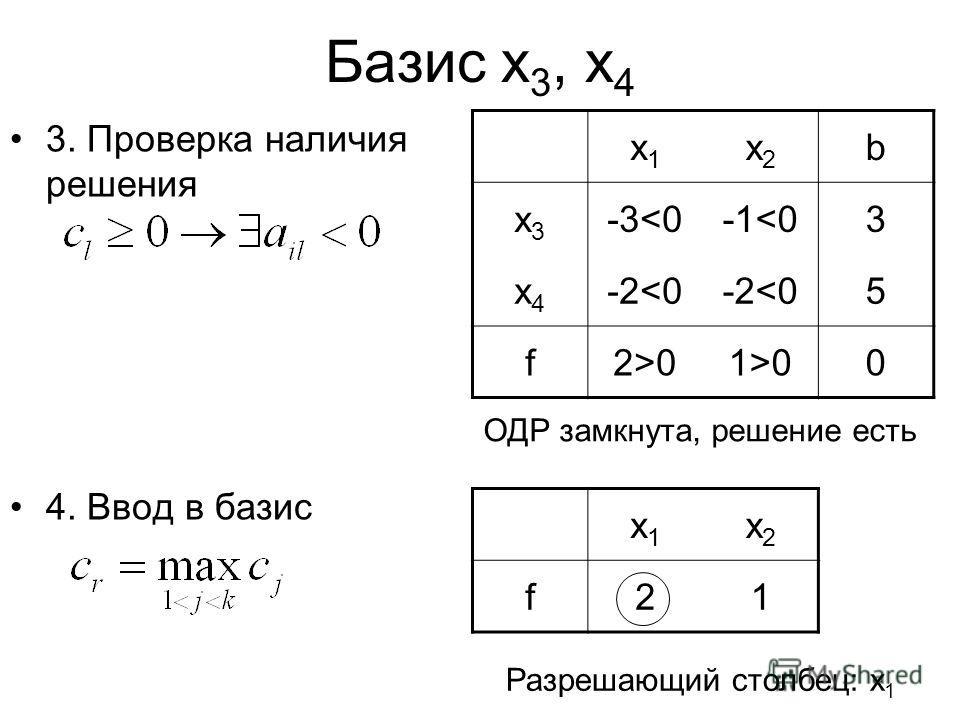 Базис x 3, x 4 3. Проверка наличия решения 4. Ввод в базис x1x1 x2x2 b x3x3 -3