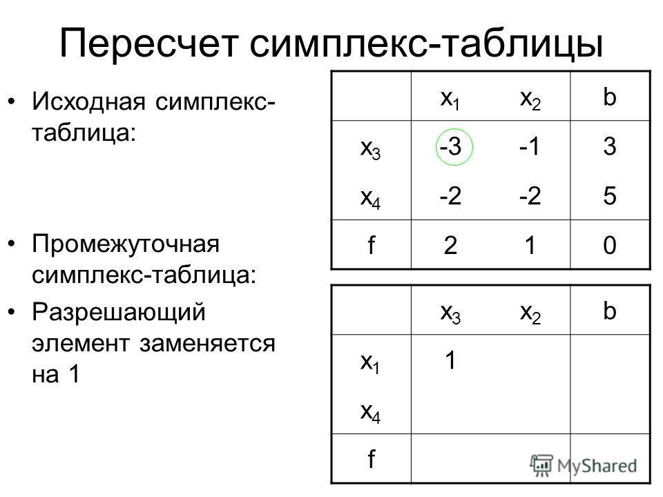 Пересчет симплекс-таблицы Исходная симплекс- таблица: Промежуточная симплекс-таблица: Разрешающий элемент заменяется на 1 x3x3 x2x2 b x1x1 1 x4x4 f x1x1 x2x2 b x3x3 -33 x4x4 -2 5 f210
