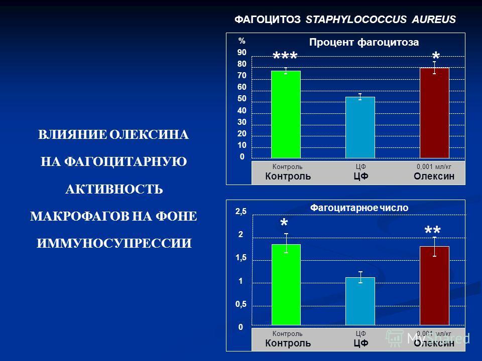 % 90 80 70 60 50 40 30 20 10 0 Процент фагоцитоза Контроль ЦФ 0,001 мл/кг Олексин **** 2,5 2 1,5 1 0,5 0 Фагоцитарное число Контроль ЦФ 0,001 мл/кг Олексин * ** ФАГОЦИТОЗ STAPHYLOCOCCUS AUREUS ВЛИЯНИЕ ОЛЕКСИНА НА ФАГОЦИТАРНУЮ АКТИВНОСТЬ МАКРОФАГОВ НА