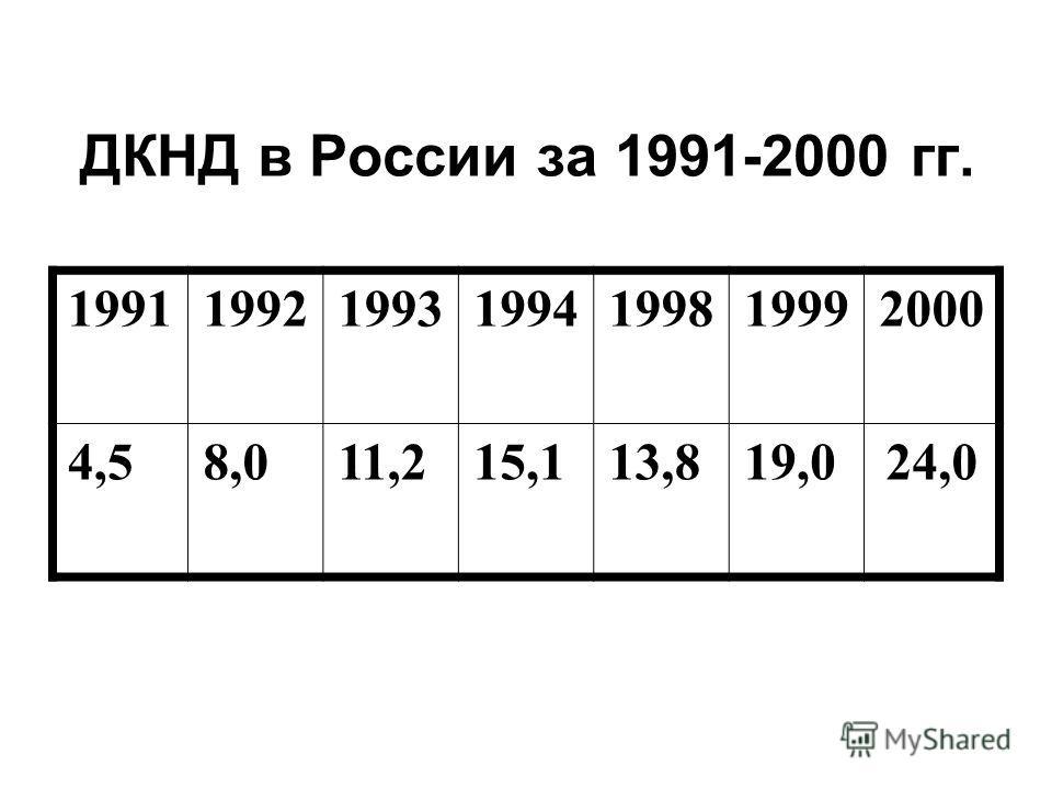 ДКНД в России за 1991-2000 гг. 1991199219931994199819992000 4,58,011,215,113,819,024,0