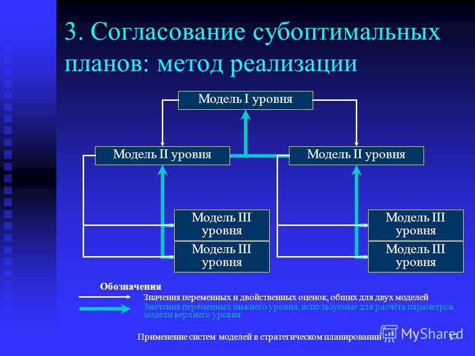 Применение систем моделей в стратегическом планировании17 3. Согласование субоптимальных планов: метод реализации Модель I уровня Модель II уровня Модель III уровня Значения переменных и двойственных оценок, общих для двух моделей Значения переменных