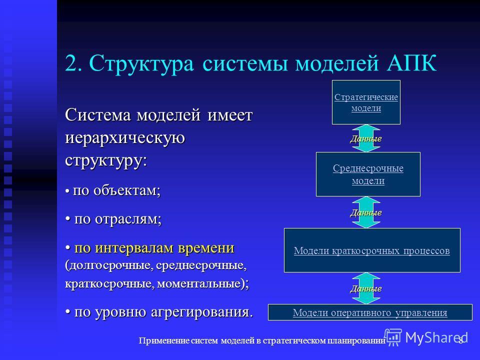 Применение систем моделей в стратегическом планировании8 2. Структура системы моделей АПК Система моделей имеет иерархическую структуру: по объектам; по объектам; по отраслям; по отраслям; по интервалам времени (долгосрочные, среднесрочные, краткосро