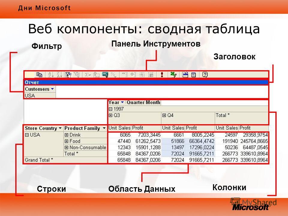 Веб компоненты: сводная таблица Панель Инструментов Заголовок Фильтр СтрокиОбласть Данных Колонки