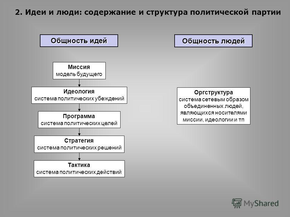 Идеология система политических убеждений Программа система политических целей Стратегия система политических решений Тактика система политических действий Миссия модель будущего Оргструктура система сетевым образом объединенных людей, являющихся носи
