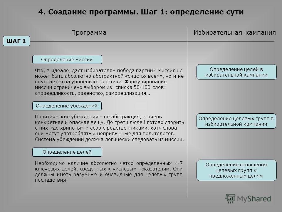 4. Создание программы. Шаг 1: определение сути ШАГ 1 Определение миссии ПрограммаИзбирательная кампания Определение убеждений Определение целей в избирательной кампании Определение целевых групп в избирательной кампании Определение целей Определение