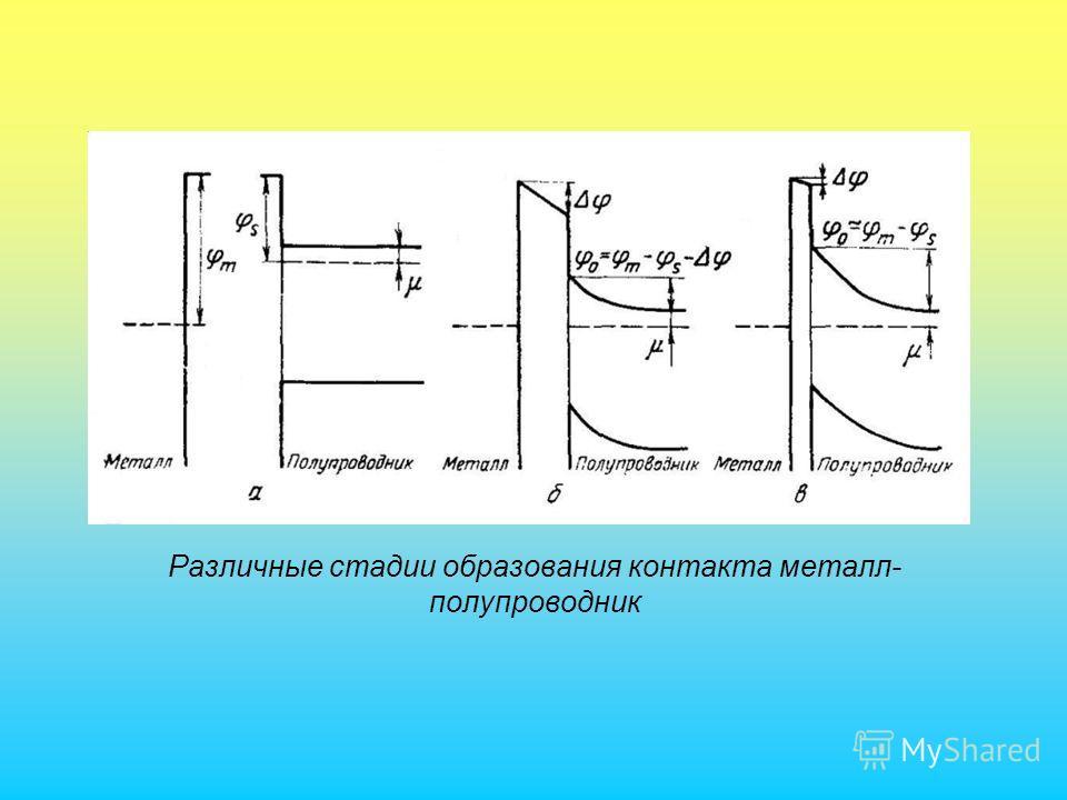Различные стадии образования контакта металл- полупроводник