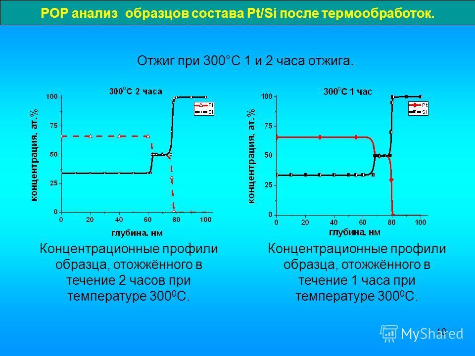 10 РОР анализ образцов состава Pt/Si после термообработок. Отжиг при 300°C 1 и 2 часа отжига. Концентрационные профили образца, отожжённого в течение 1 часа при температуре 300 0 С. Концентрационные профили образца, отожжённого в течение 2 часов при