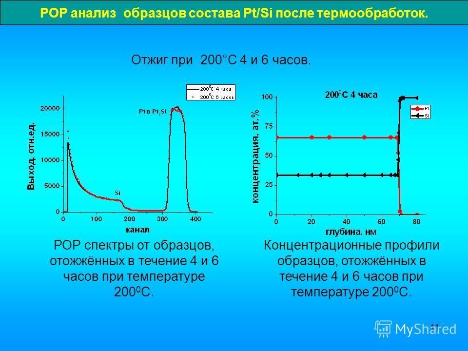 11 Отжиг при 200°C 4 и 6 часов. РОР спектры от образцов, отожжённых в течение 4 и 6 часов при температуре 200 0 С. Концентрационные профили образцов, отожжённых в течение 4 и 6 часов при температуре 200 0 С. РОР анализ образцов состава Pt/Si после те