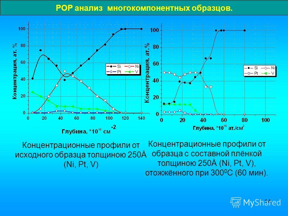 14 РОР анализ многокомпонентных образцов. Концентрационные профили от образца с составной плёнкой толщиною 250Å (Ni, Pt, V), отожжённого при 300 0 С (60 мин). Концентрационные профили от исходного образца толщиною 250Å (Ni, Pt, V)