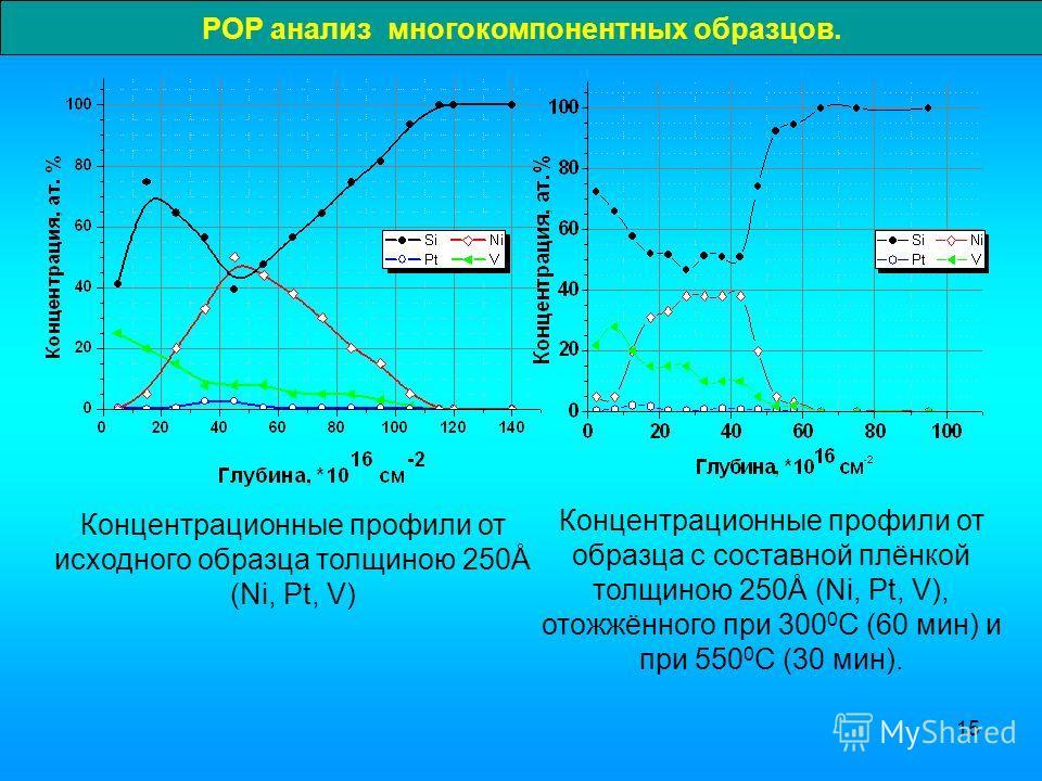 15 РОР анализ многокомпонентных образцов. Концентрационные профили от образца с составной плёнкой толщиною 250Å (Ni, Pt, V), отожжённого при 300 0 С (60 мин) и при 550 0 С (30 мин). Концентрационные профили от исходного образца толщиною 250Å (Ni, Pt,