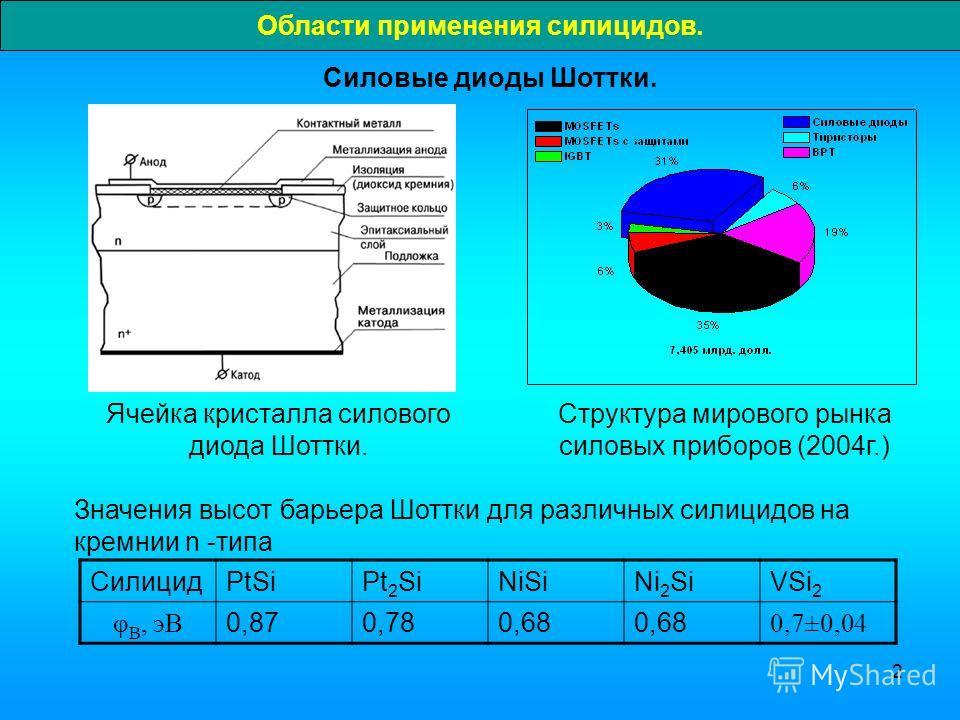 2 Области применения силицидов. Силовые диоды Шоттки. Ячейка кристалла силового диода Шоттки. Структура мирового рынка силовых приборов (2004г.) СилицидPtSiPt 2 SiNiSiNi 2 SiVSi 2 φ В, эВ 0,870,780,68 0,7±0,04 Значения высот барьера Шоттки для различ