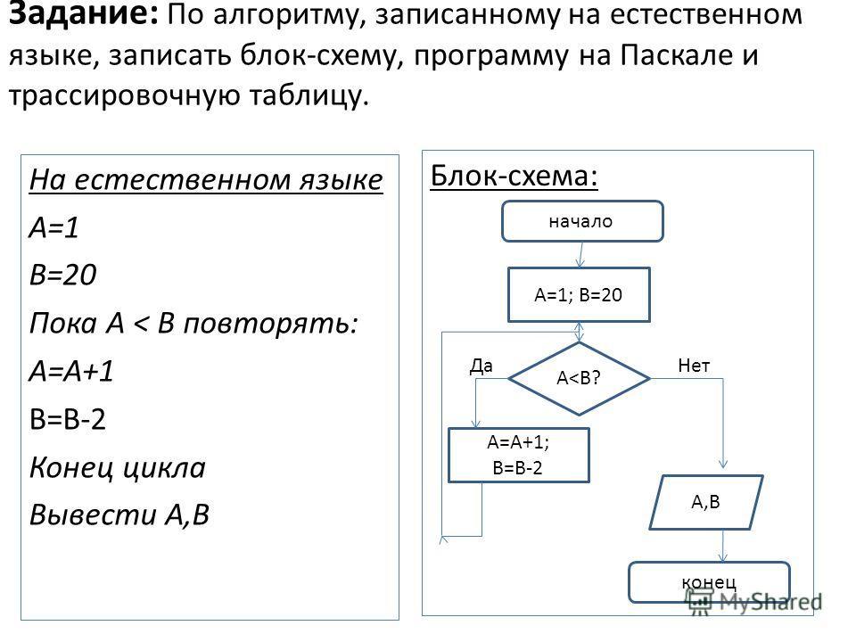 Задание: По алгоритму, записанному на естественном языке, записать блок-схему, программу на Паскале и трассировочную таблицу. На естественном языке А=1 В=20 Пока А < В повторять: А=А+1 B=B-2 Конец цикла Вывести А,В Блок-схема: начало конец А=1; В=20