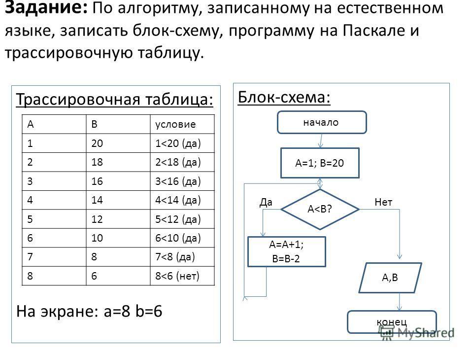 Задание: По алгоритму, записанному на естественном языке, записать блок-схему, программу на Паскале и трассировочную таблицу. Трассировочная таблица: На экране: a=8 b=6 Блок-схема: начало конец А=1; В=20 А