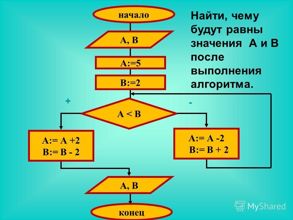 начало А, В А:=5 В:=2 А < В А:= А +2 В:= В - 2 А, В конец А:= А -2 В:= В + 2 + - Найти, чему будут равны значения А и В после выполнения алгоритма.