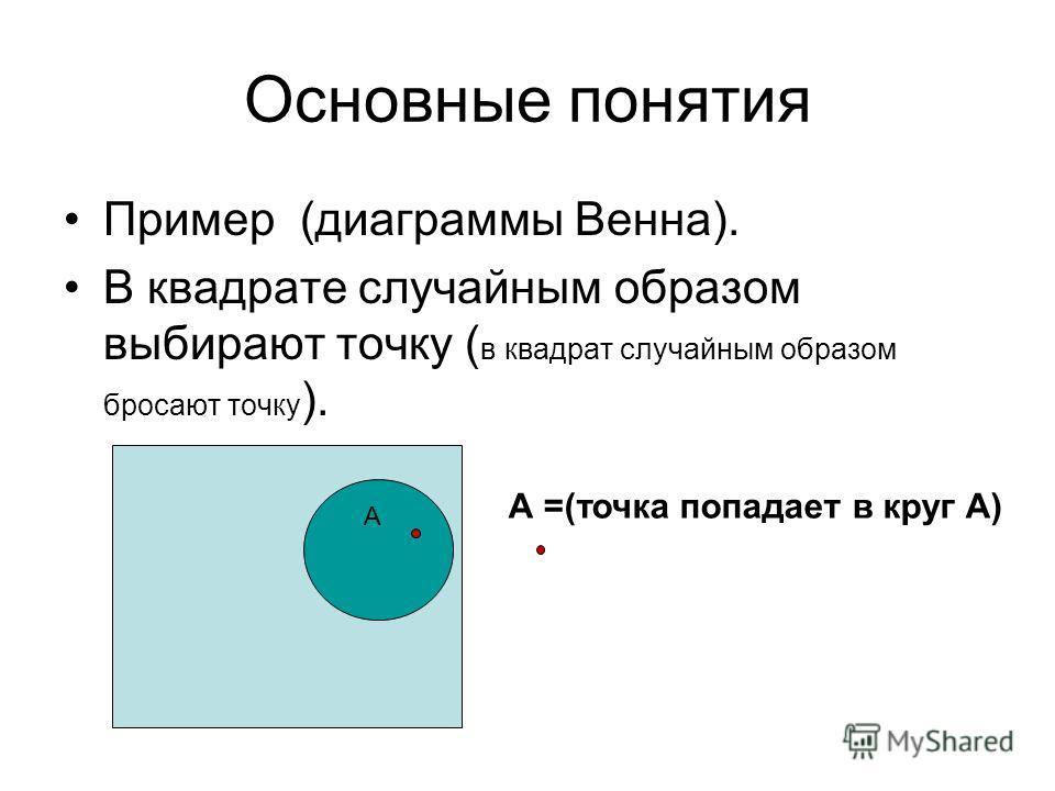 Основные понятия Пример (диаграммы Венна). В квадрате случайным образом выбирают точку ( в квадрат случайным образом бросают точку ). А А =(точка попадает в круг А)