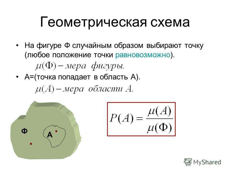 Геометрическая схема На фигуре Ф случайным образом выбирают точку (любое положение точки равновозможно). А=(точка попадает в область А). Ф А