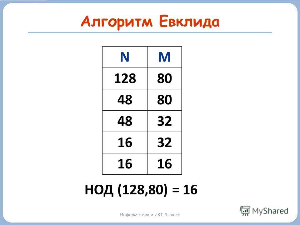 Алгоритм Евклида Информатика и ИКТ. 9 класс НОД (128,80) = 16 NM 12880 4880 4832 1632 16