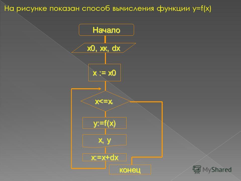 На рисунке показан способ вычисления функции y=f(x) Начало х0, хк, dх х := х0 х