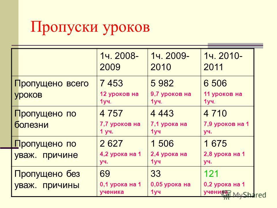 Пропуски уроков 1ч. 2008- 2009 1ч. 2009- 2010 1ч. 2010- 2011 Пропущено всего уроков 7 453 12 уроков на 1уч. 5 982 9,7 уроков на 1уч. 6 506 11 уроков на 1уч. Пропущено по болезни 4 757 7,7 уроков на 1 уч. 4 443 7,1 урока на 1уч 4 710 7,9 уроков на 1 у