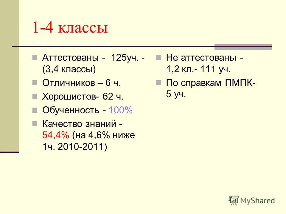1-4 классы Аттестованы - 125уч. - (3,4 классы) Отличников – 6 ч. Хорошистов- 62 ч. Обученность - 100% Качество знаний - 54,4% (на 4,6% ниже 1ч. 2010-2011) Не аттестованы - 1,2 кл.- 111 уч. По справкам ПМПК- 5 уч.