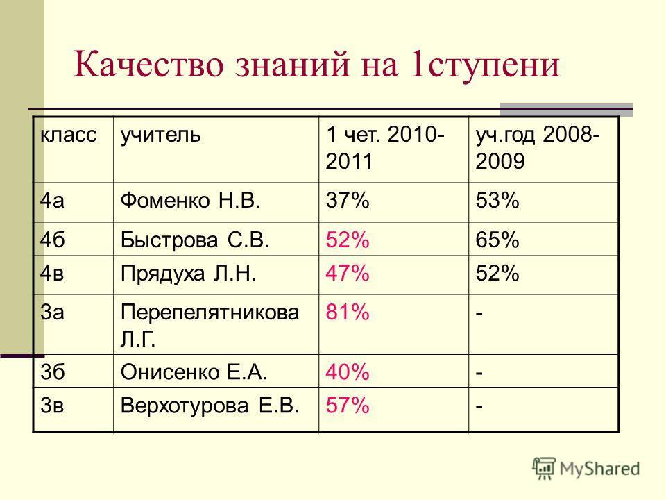 Качество знаний на 1ступени классучитель1 чет. 2010- 2011 уч.год 2008- 2009 4аФоменко Н.В.37%53% 4бБыстрова С.В.52%65% 4вПрядуха Л.Н.47%52% 3аПерепелятникова Л.Г. 81%- 3бОнисенко Е.А.40%- 3вВерхотурова Е.В.57%-