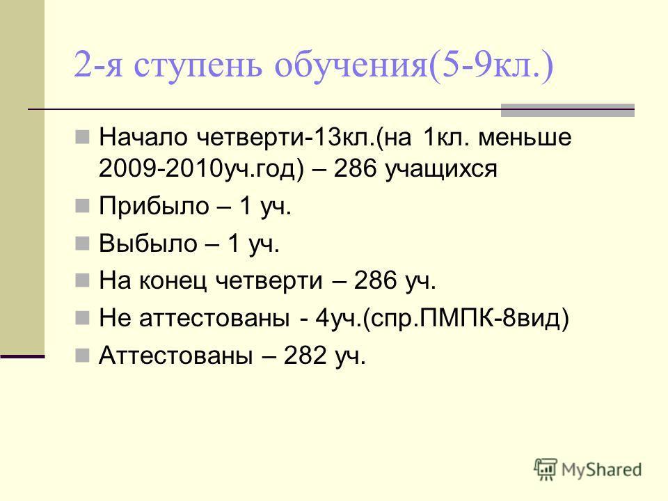2-я ступень обучения(5-9кл.) Начало четверти-13кл.(на 1кл. меньше 2009-2010уч.год) – 286 учащихся Прибыло – 1 уч. Выбыло – 1 уч. На конец четверти – 286 уч. Не аттестованы - 4уч.(спр.ПМПК-8вид) Аттестованы – 282 уч.