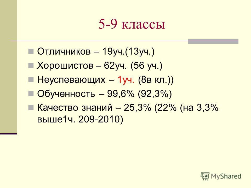 5-9 классы Отличников – 19уч.(13уч.) Хорошистов – 62уч. (56 уч.) Неуспевающих – 1уч. (8в кл.)) Обученность – 99,6% (92,3%) Качество знаний – 25,3% (22% (на 3,3% выше1ч. 209-2010)