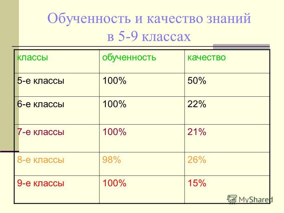 Обученность и качество знаний в 5-9 классах классыобученностькачество 5-е классы100%50% 6-е классы100%22% 7-е классы100%21% 8-е классы98%26% 9-е классы100%15%
