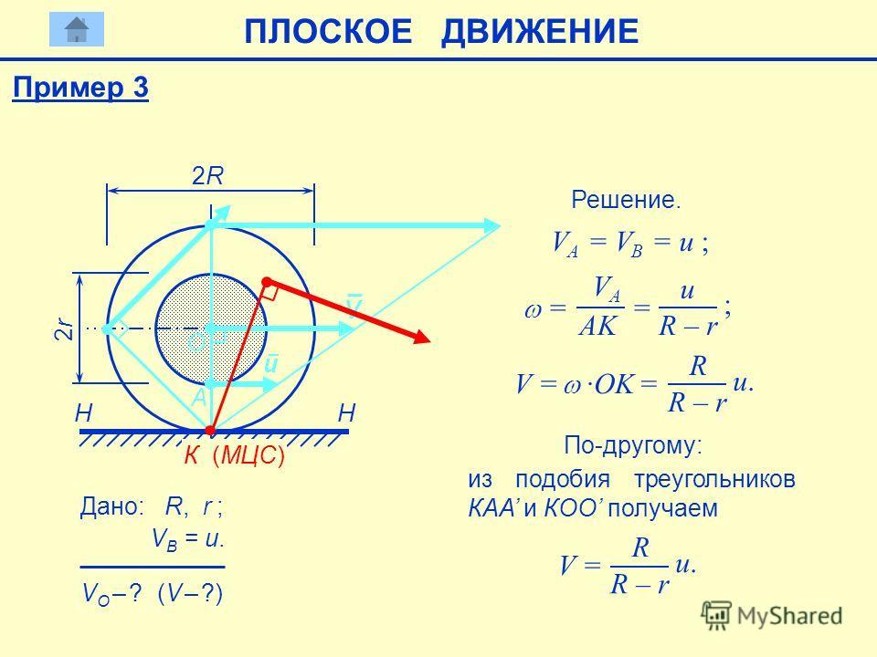 H А 2R2R 2r2r H Дано: R, r ; VB = u. VB = u. O VO – ? VO – ? (V – ?) Решение. VА = VB = u ; VА = VB = u ; u К (МЦС) = VА VА AK = u R – r ; V = ·OK = R R – r u.u. По-другому: V из подобия треугольников КАА и КОО получаем V = R R – r u.u. Пример 3 ПЛОС