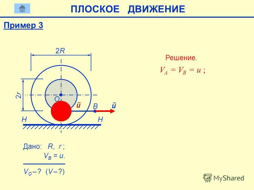 B H А 2R2R 2r2r H u Дано: R, r ; VB = u. VB = u. O VO – ? VO – ? (V – ?) Решение. VА = VB = u ; VА = VB = u ; u Пример 3 ПЛОСКОЕ ДВИЖЕНИЕ
