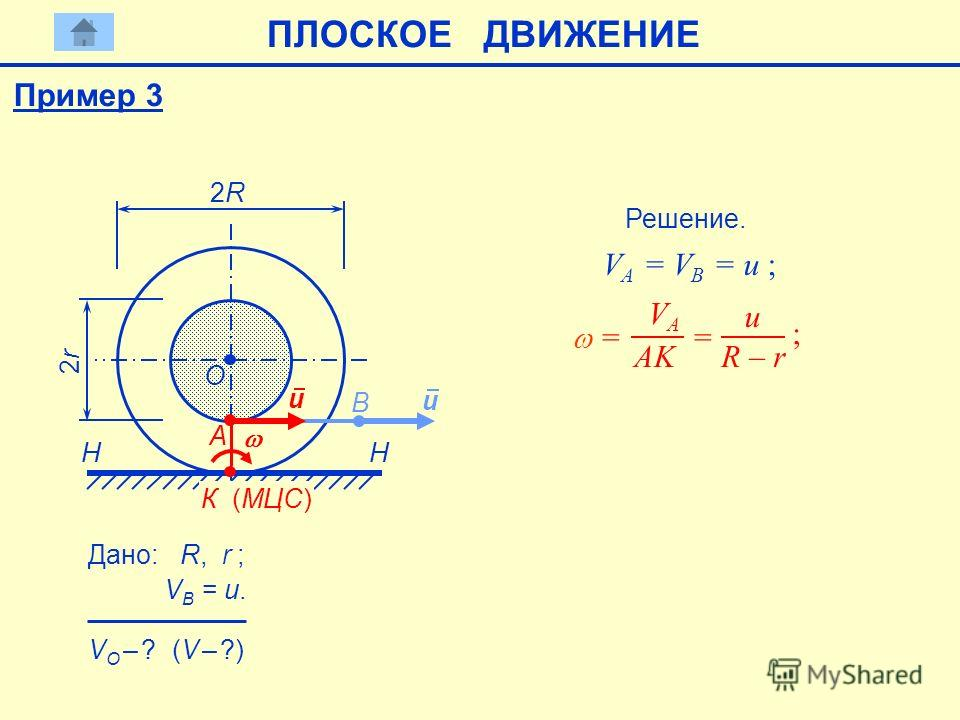 B H А 2R2R 2r2r H u Дано: R, r ; VB = u. VB = u. O VO – ? VO – ? (V – ?) Решение. VА = VB = u ; VА = VB = u ; u К (МЦС) = VА VА AK = u R – r ; Пример 3 ПЛОСКОЕ ДВИЖЕНИЕ