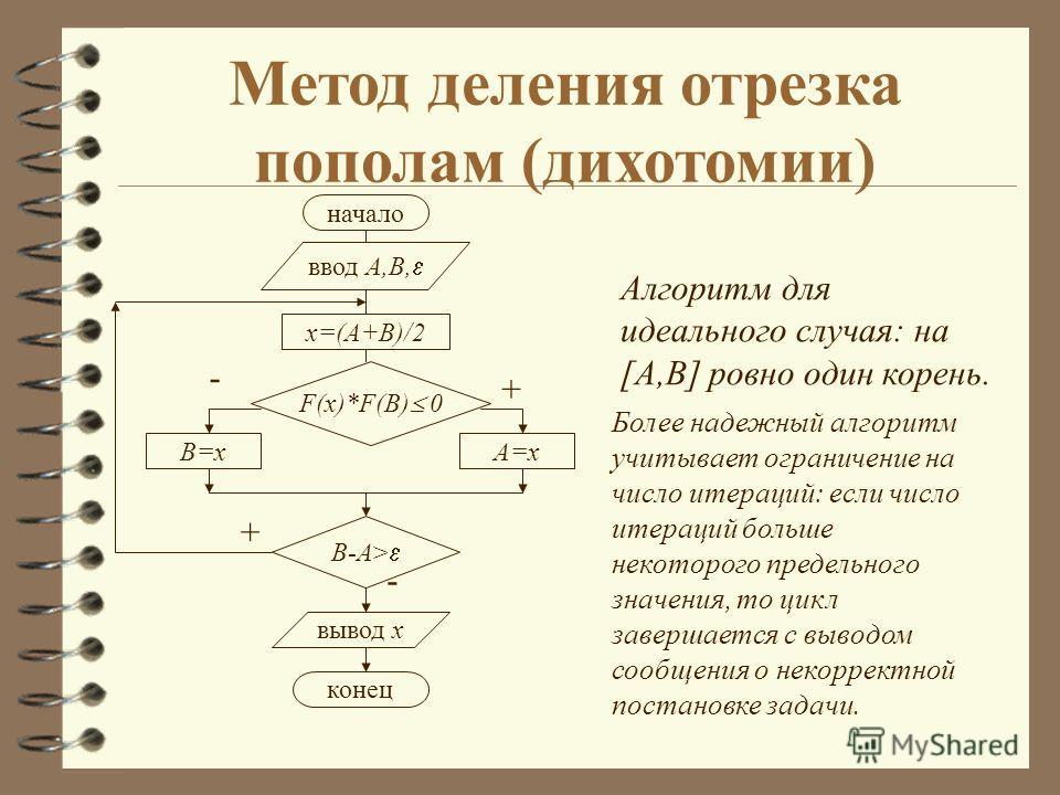 Метод деления отрезка пополам (дихотомии) начало ввод A,B, x=(A+B)/2 F(x)*F(B) 0 A=xB=x B-A> вывод x конец + - + - Алгоритм для идеального случая: на [A,B] ровно один корень. Более надежный алгоритм учитывает ограничение на число итераций: если число