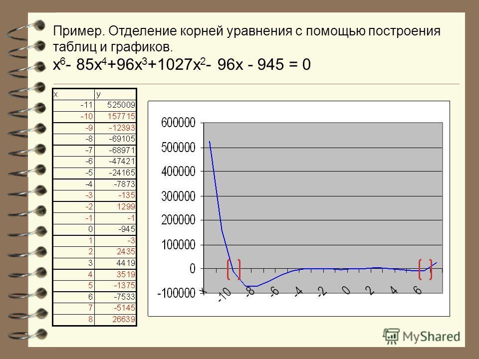 Пример. Отделение корней уравнения с помощью построения таблиц и графиков. х 6 - 85х 4 +96х 3 +1027х 2 - 96х - 945 = 0