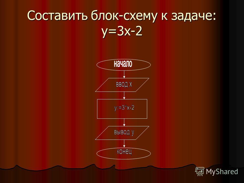 Составить блок-схему к задаче: y=3x-2