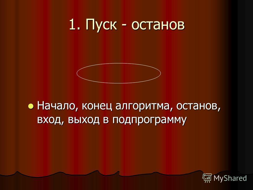 1. Пуск - останов Начало, конец алгоритма, останов, вход, выход в подпрограмму Начало, конец алгоритма, останов, вход, выход в подпрограмму