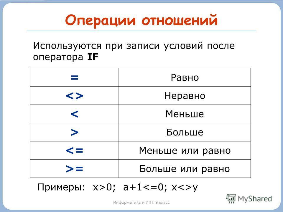 Операции отношений Информатика и ИКТ. 9 класс = Равно  Неравно < Меньше > Больше = Больше или равно Используются при записи условий после оператора IF Примеры: х>0; а+1 y