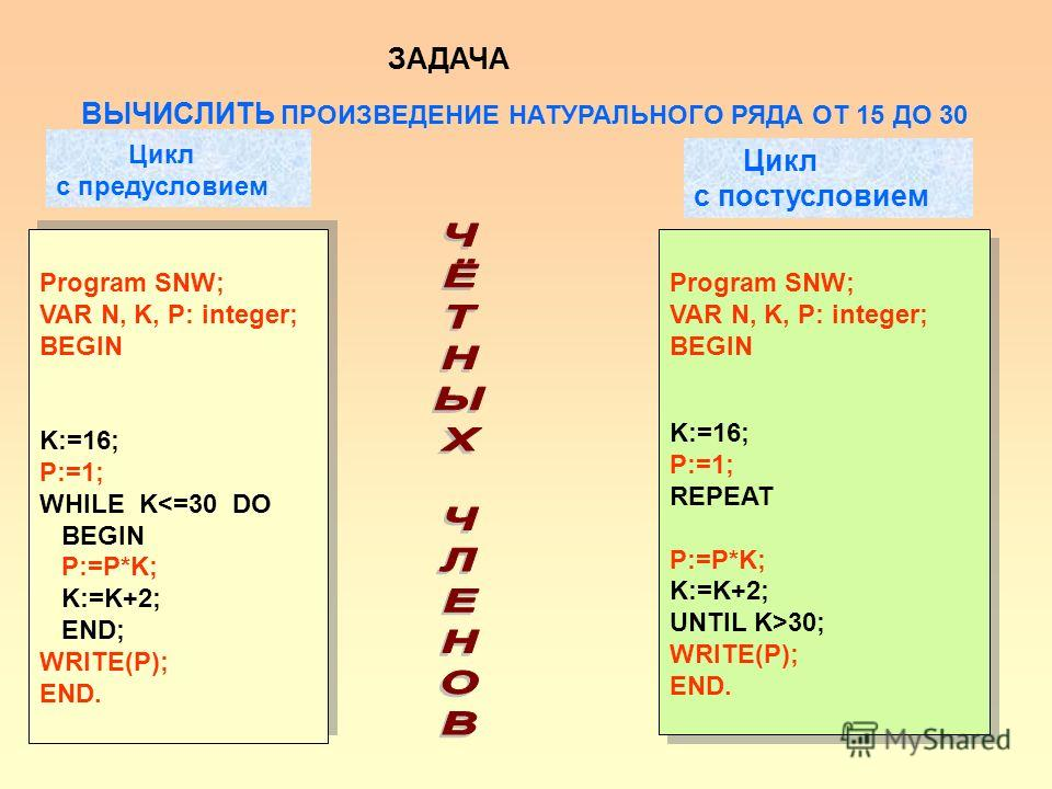 Цикл с предусловием Цикл с постусловием Program SNW; VAR N, K, P: integer; BEGIN K:=16; P:=1; WHILE K