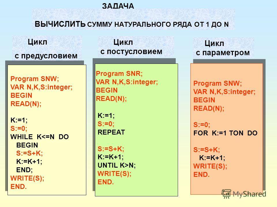 Цикл с предусловием Цикл с постусловием Цикл с параметром Program SNW; VAR N,K,S:integer; BEGIN READ(N); K:=1; S:=0; WHILE K