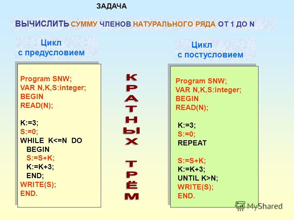 Цикл с постусловием Program SNW; VAR N,K,S:integer; BEGIN READ(N); K:=3; S:=0; WHILE K