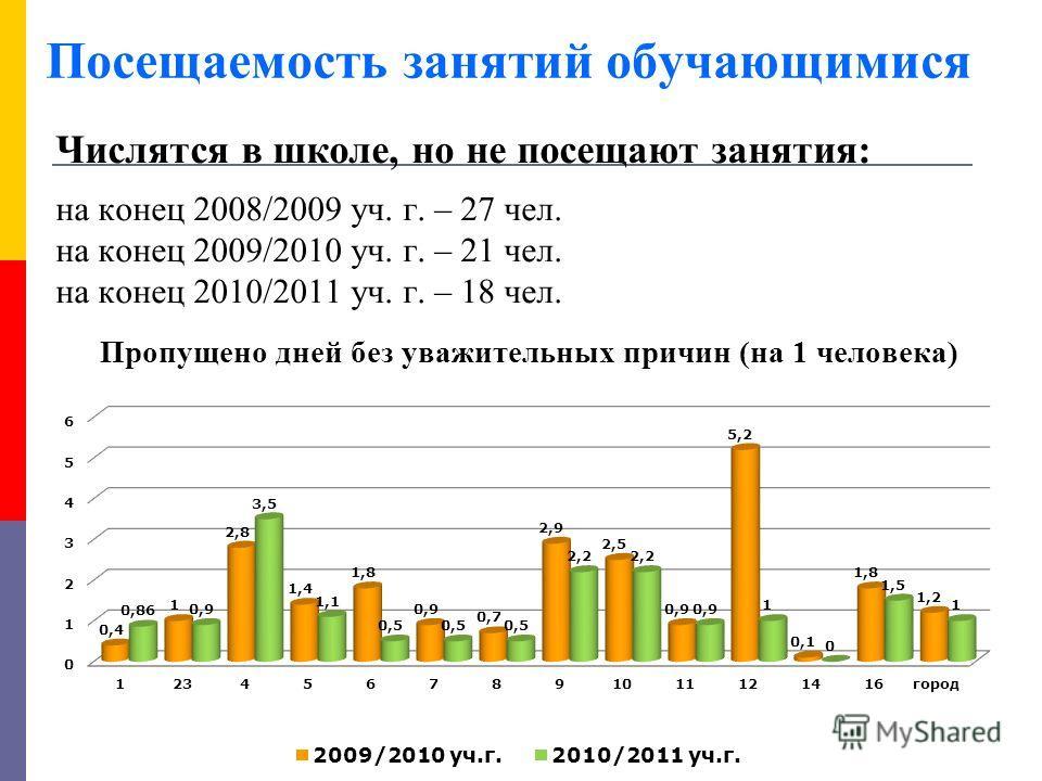 Посещаемость занятий обучающимися Числятся в школе, но не посещают занятия: на конец 2008/2009 уч. г. – 27 чел. на конец 2009/2010 уч. г. – 21 чел. на конец 2010/2011 уч. г. – 18 чел. Пропущено дней без уважительных причин (на 1 человека)