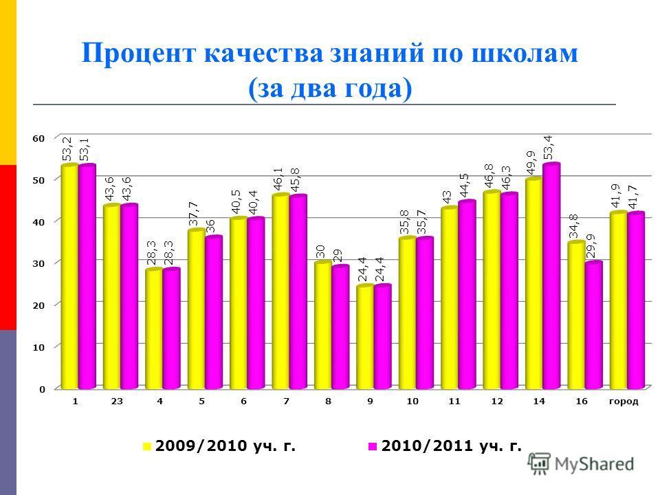 Процент качества знаний по школам (за два года)