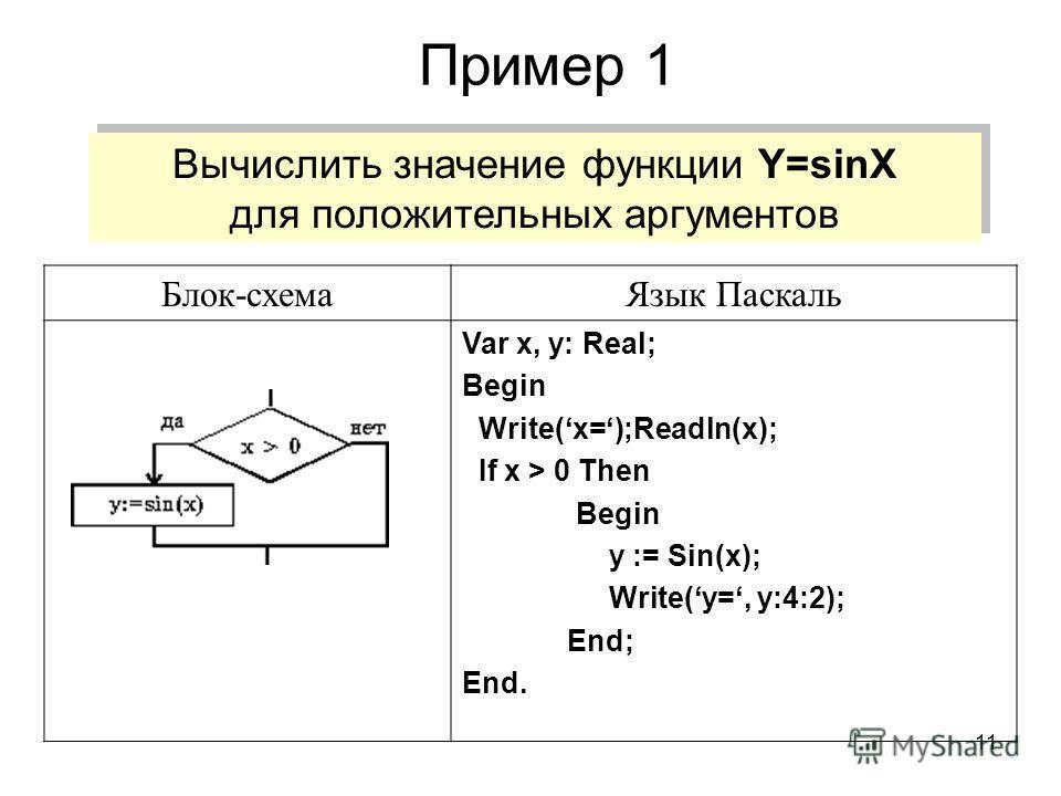 11 Пример 1 Вычислить значение функции Y=sinX для положительных аргументов Вычислить значение функции Y=sinX для положительных аргументов Блок-схемаЯзык Паскаль Var x, y: Real; Begin Write(x=);Readln(x); If x > 0 Then Begin y := Sin(x); Write(y=, y:4