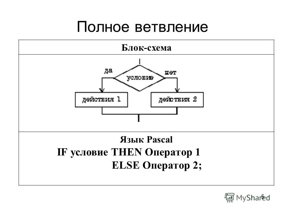 5 Полное ветвление Блок-схема Язык Pascal IF условие THEN Оператор 1 ELSE Оператор 2;