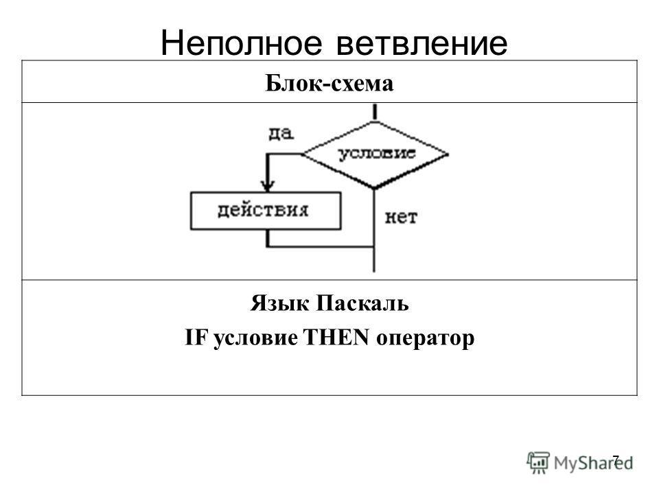 7 Неполное ветвление Блок-схема Язык Паскаль IF условие THEN оператор