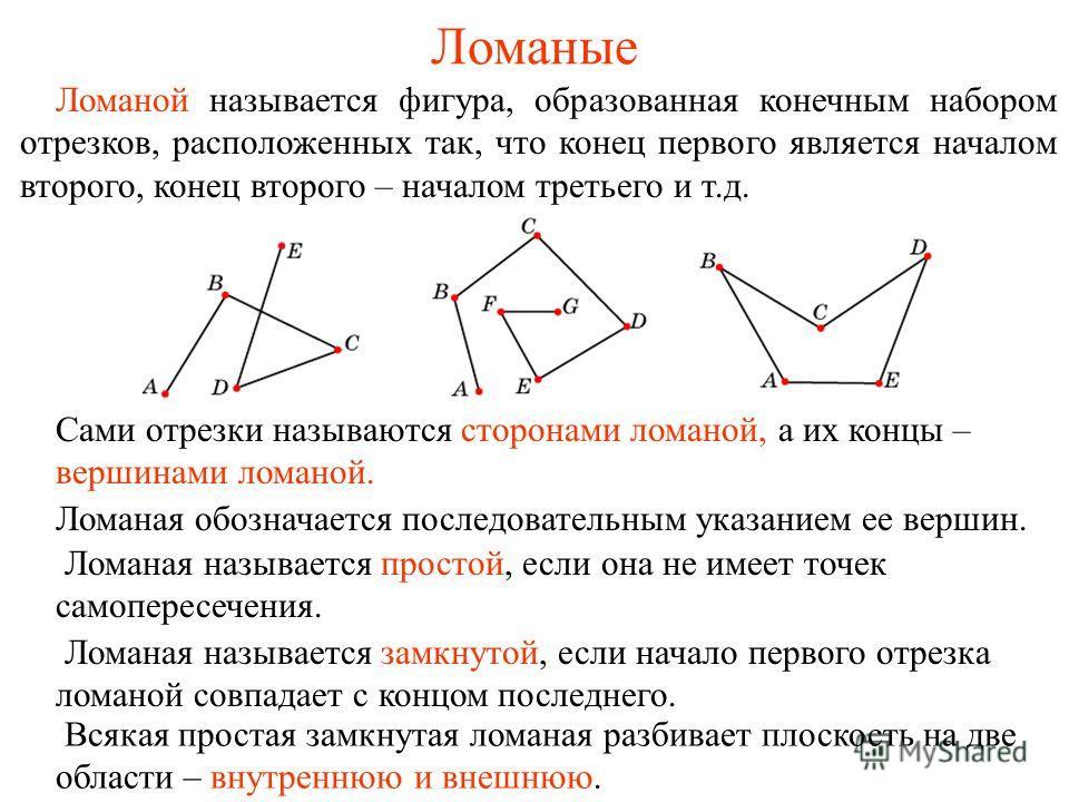 Ломаные Сами отрезки называются сторонами ломаной, а их концы – вершинами ломаной. Ломаная обозначается последовательным указанием ее вершин. Ломаная называется простой, если она не имеет точек самопересечения. Ломаная называется замкнутой, если нача