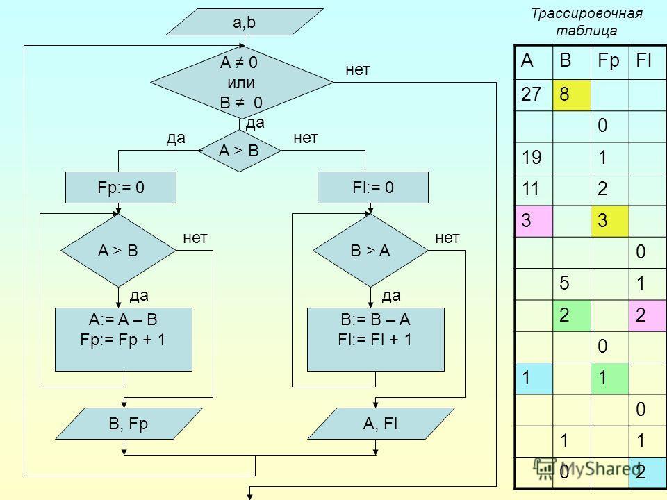 a,b A 0 или B 0 A > B A:= A – B Fp:= Fp + 1 Fp:= 0 B, Fp да нет B > A B:= B – A Fl:= Fl + 1 Fl:= 0 A, Fl да нет A > B да нет ABFpFl 278 0 191 112 33 0 51 22 0 11 0 11 02 Трассировочная таблица