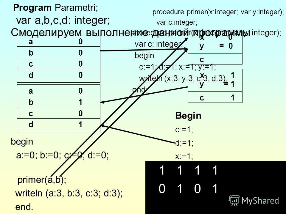 40 Program Parametri; var a,b,c,d: integer; c 1 y = 1 x 1 primer(a,b); Begin c:=1; d:=1; x:=1; y:=1; writeln (x:3, y:3, c:3; d:3); End. begin a:=0; b:=0; c:=0; d:=0; writeln (a:3, b:3, c:3; d:3); end. Смоделируем выполнение данной программы c y = 0 x
