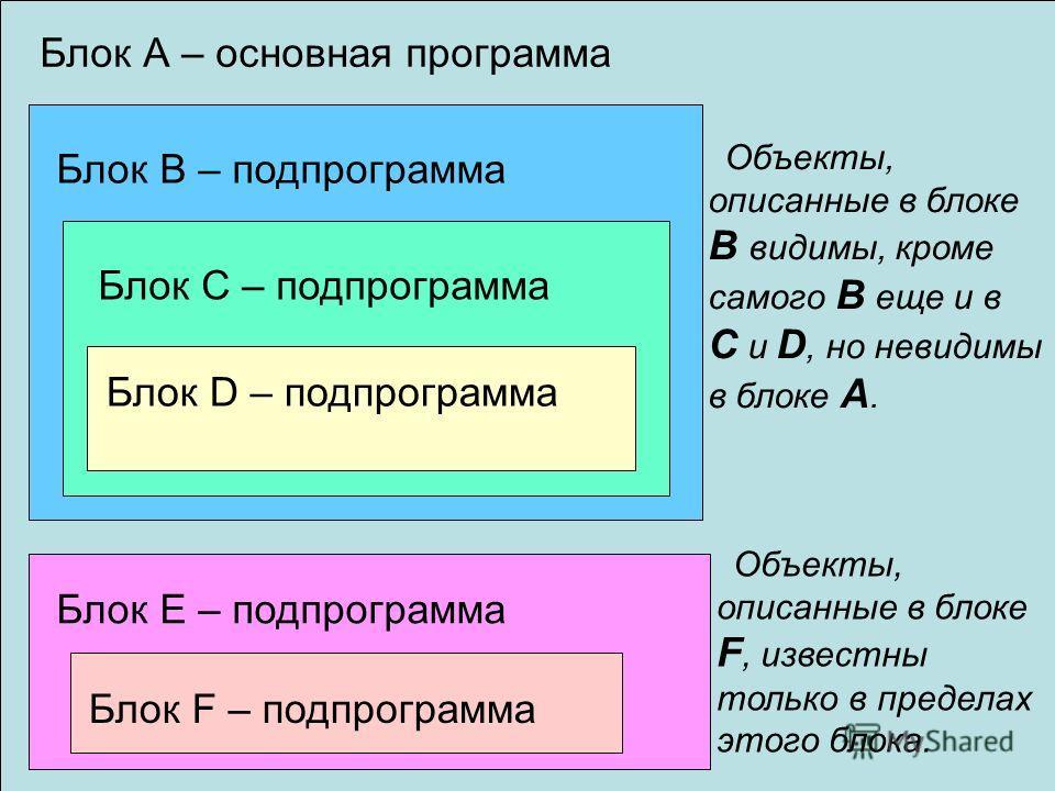 43 Блок А – основная программа Блок В – подпрограммаБлок С – подпрограмма Блок D – подпрограмма Объекты, описанные в блоке В видимы, кроме самого В еще и в С и D, но невидимы в блоке А. Объекты, описанные в блоке F, известны только в пределах этого б